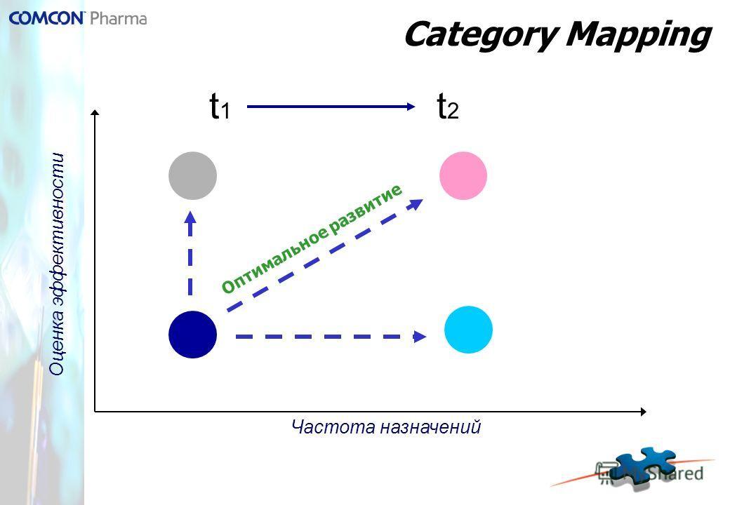 Category Mapping Частота назначений Оценка эффективности Оптимальное развитие t 1 t 2
