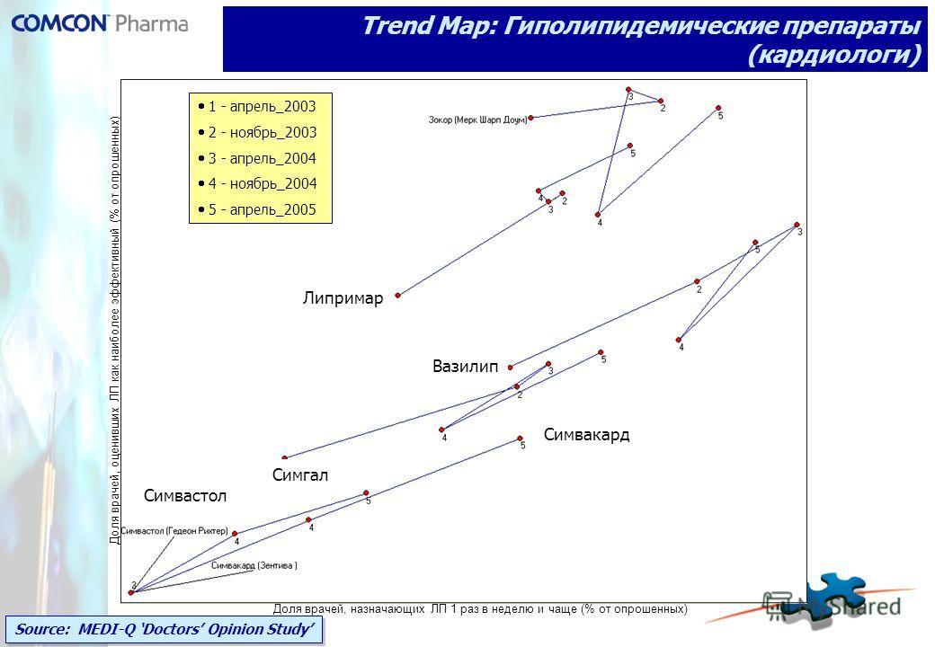 Trend Map: Гиполипидемические препараты (кардиологи) Source: MEDI-Q Doctors Opinion Study Липримар Вазилип Симгал Симвакард Симвастол Доля врачей, назначающих ЛП 1 раз в неделю и чаще (% от опрошенных) Доля врачей, оценивших ЛП как наиболее эффективн
