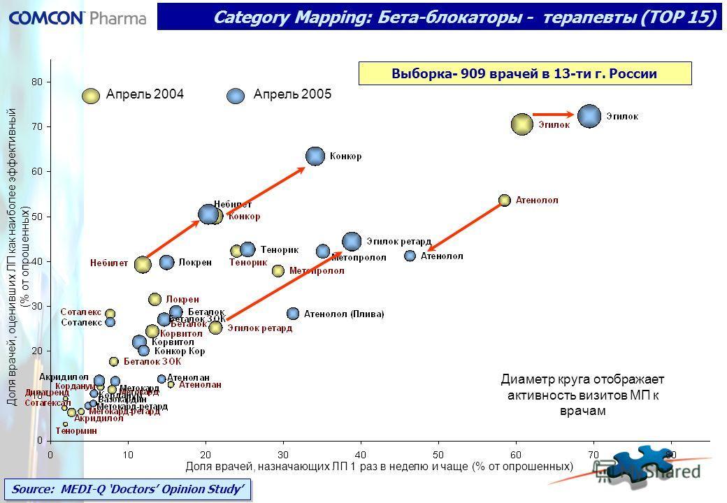 Category Mapping: Бета-блокаторы - терапевты (ТОР 15) Диаметр круга отображает активность визитов МП к врачам Доля врачей, оценивших ЛП как наиболее эффективный (% от опрошенных) Доля врачей, назначающих ЛП 1 раз в неделю и чаще (% от опрошенных) Апр