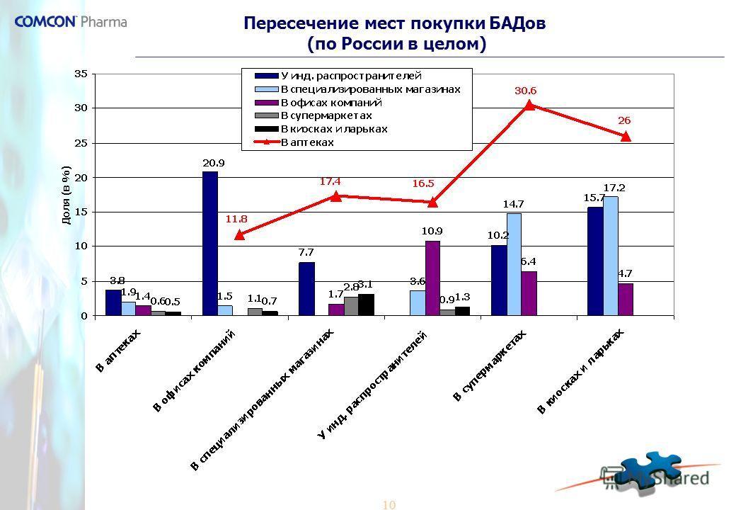 10 Пересечение мест покупки БАДов (по России в целом)