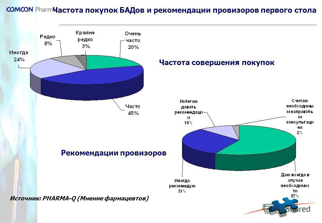 Частота покупок БАДов и рекомендации провизоров первого стола Частота совершения покупок Рекомендации провизоров Источник: PHARMA-Q (Мнение фармацевтов)