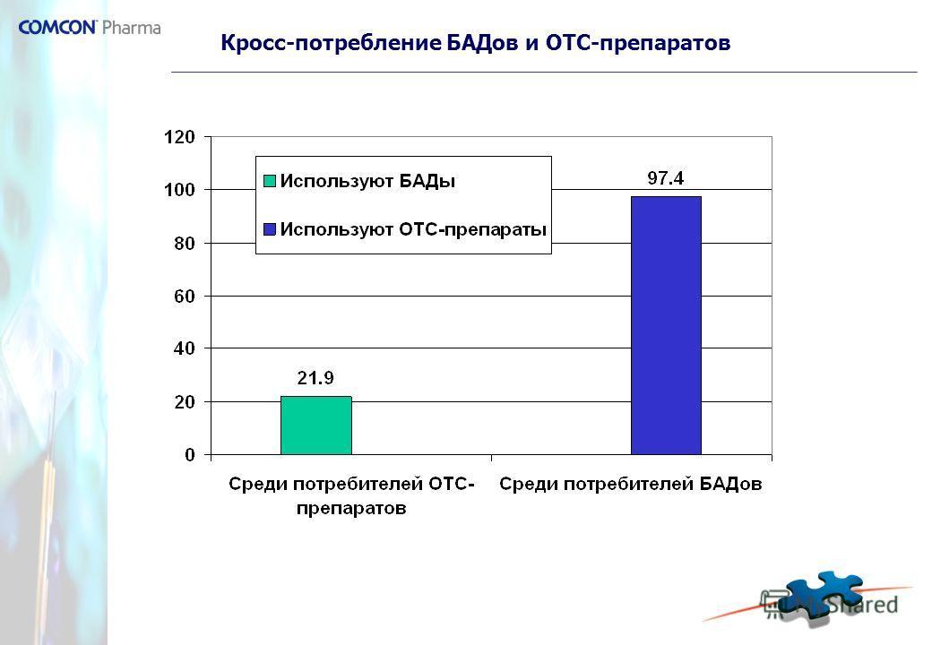 Кросс-потребление БАДов и ОТС-препаратов