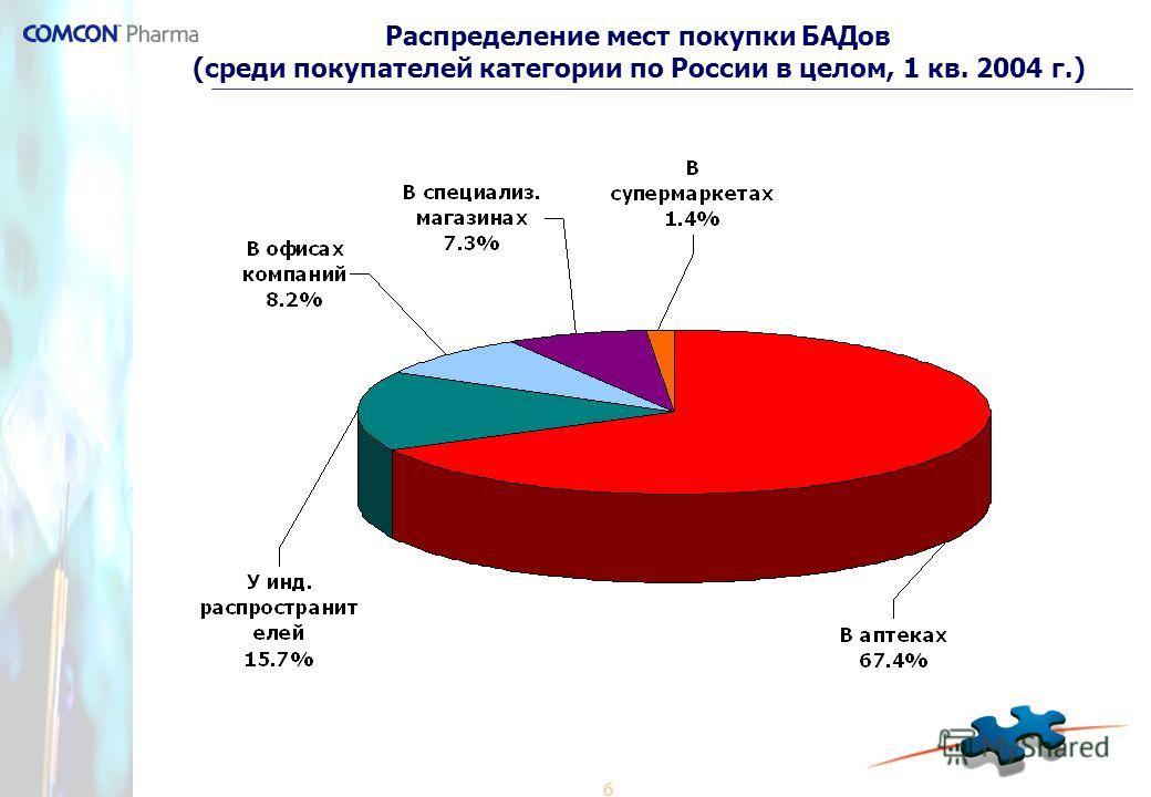 6 Распределение мест покупки БАДов (среди покупателей категории по России в целом, 1 кв. 2004 г.)