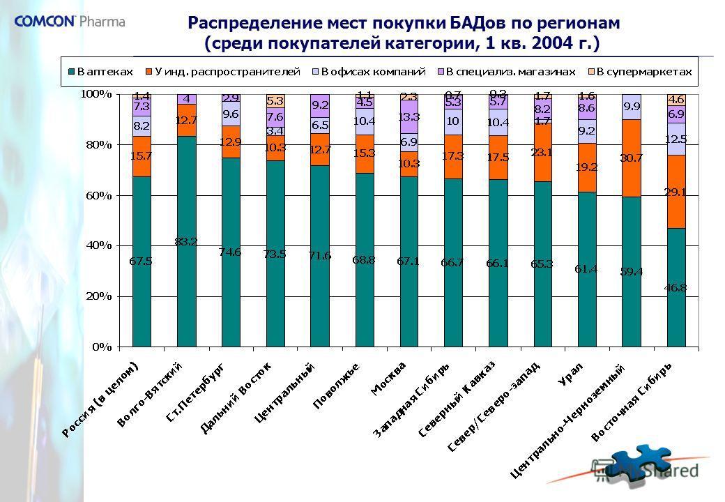 Распределение мест покупки БАДов по регионам (среди покупателей категории, 1 кв. 2004 г.)
