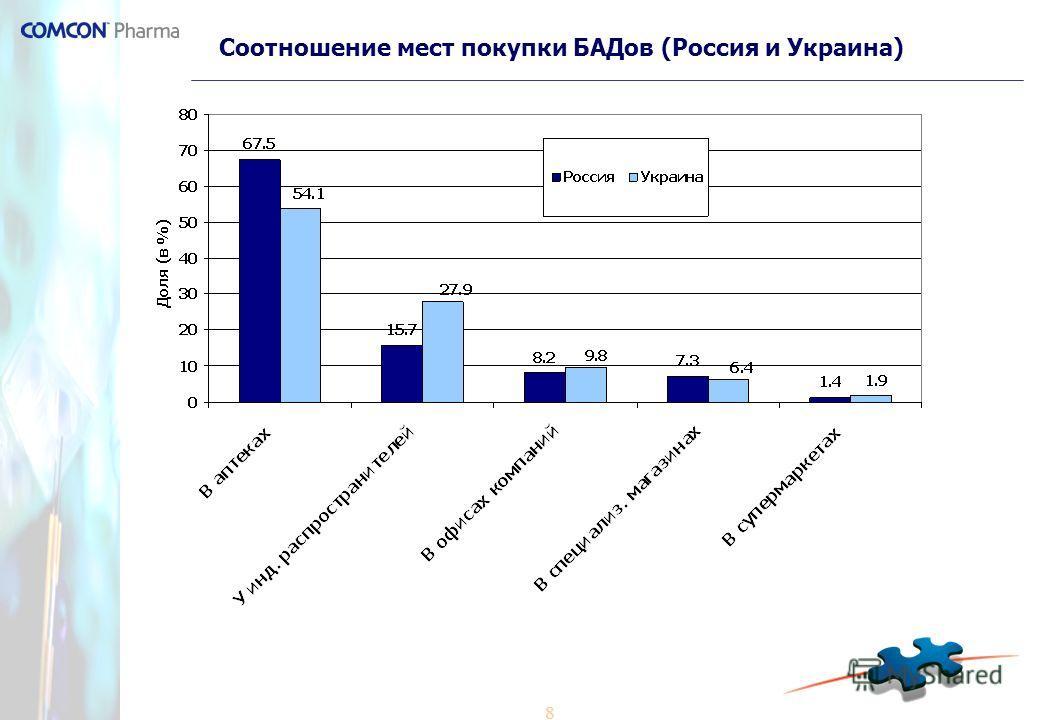 8 Соотношение мест покупки БАДов (Россия и Украина)