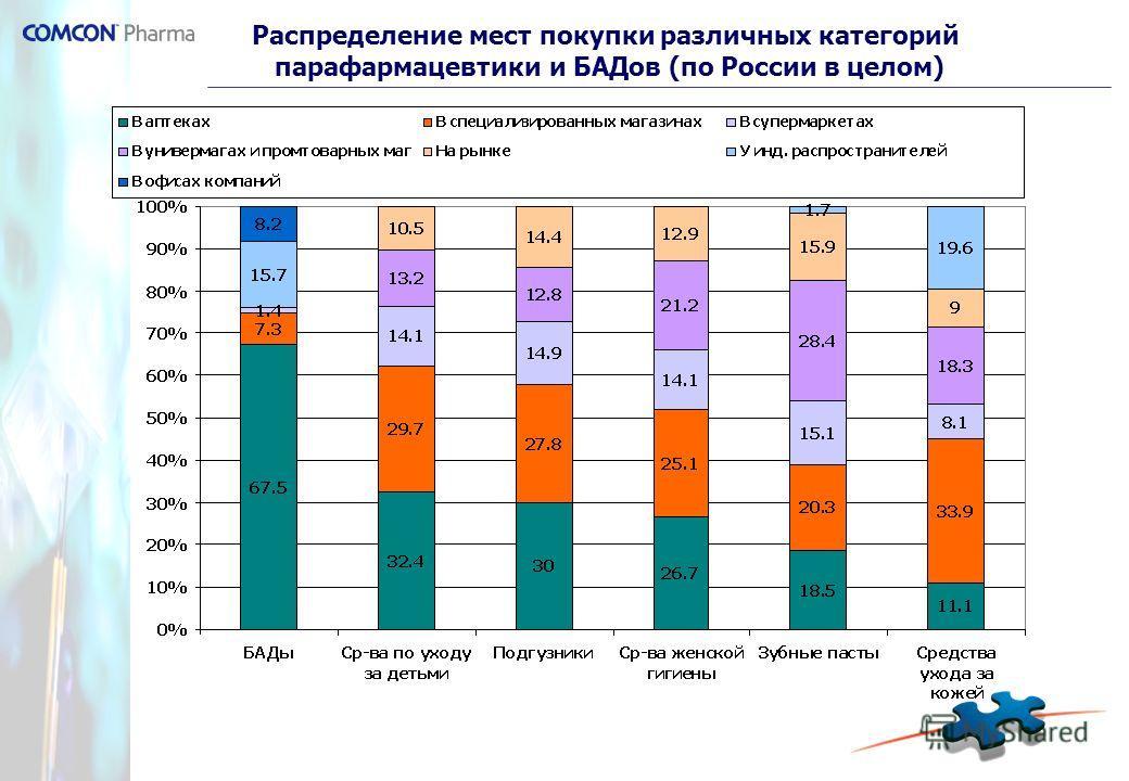 Распределение мест покупки различных категорий парафармацевтики и БАДов (по России в целом)