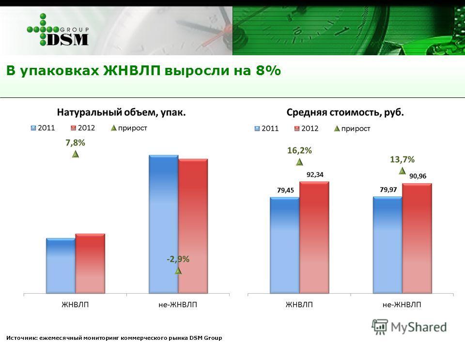В упаковках ЖНВЛП выросли на 8% Источник: ежемесячный мониторинг коммерческого рынка DSM Group