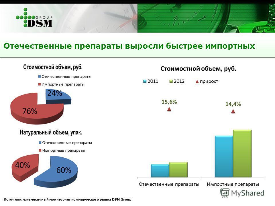 Отечественные препараты выросли быстрее импортных Источник: ежемесячный мониторинг коммерческого рынка DSM Group