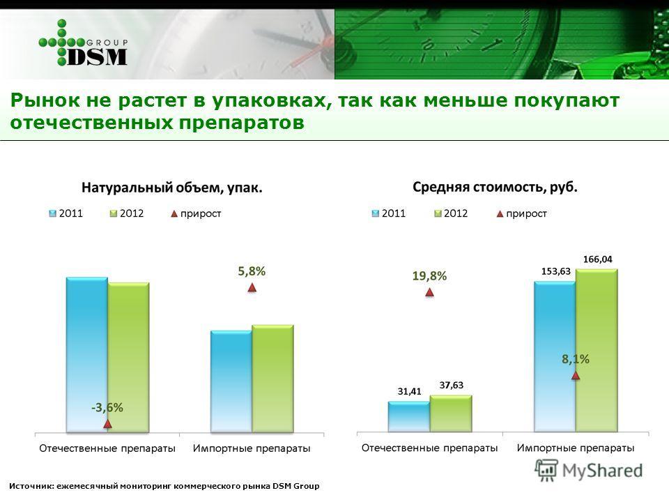 Рынок не растет в упаковках, так как меньше покупают отечественных препаратов Источник: ежемесячный мониторинг коммерческого рынка DSM Group