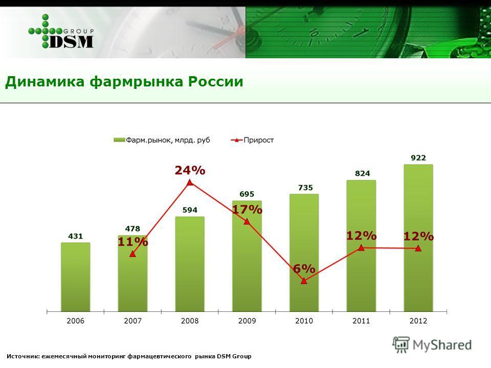 Динамика фармрынка России Источник: ежемесячный мониторинг фармацевтического рынка DSM Group