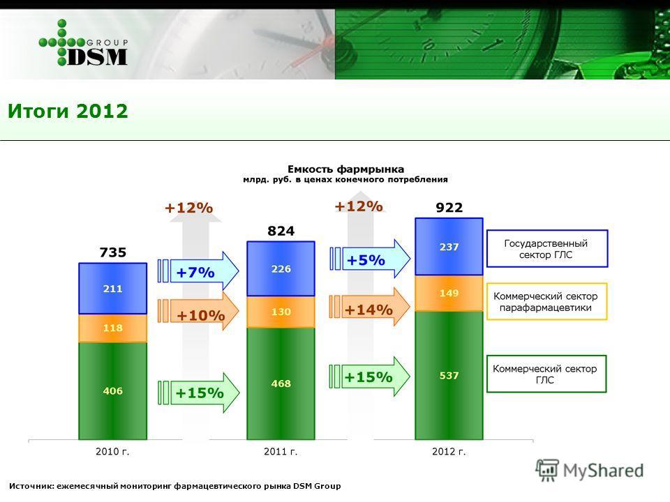 Итоги 2012 Источник: ежемесячный мониторинг фармацевтического рынка DSM Group