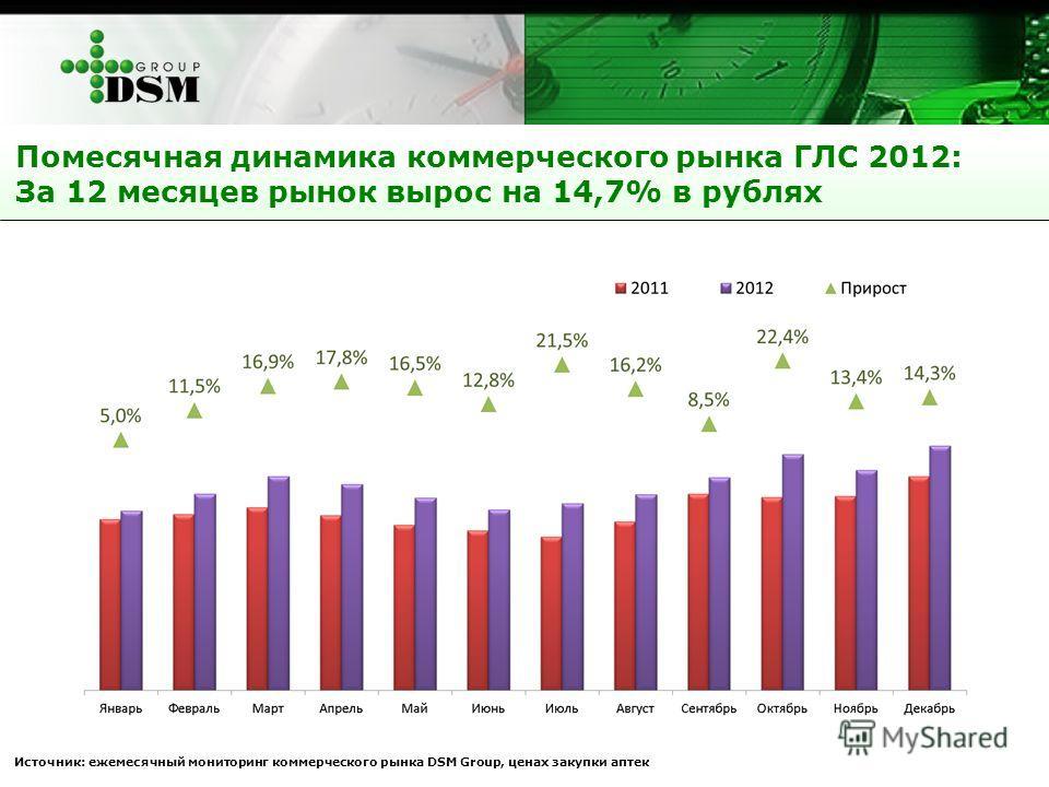 Помесячная динамика коммерческого рынка ГЛС 2012: За 12 месяцев рынок вырос на 14,7% в рублях Источник: ежемесячный мониторинг коммерческого рынка DSM Group, ценах закупки аптек