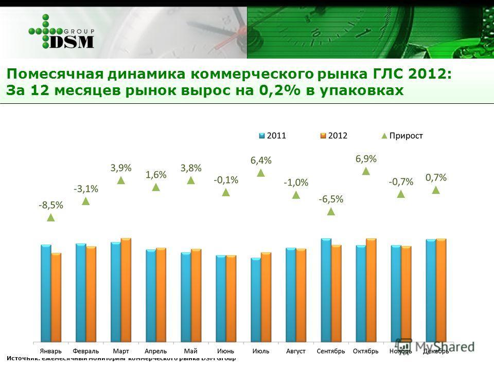 Помесячная динамика коммерческого рынка ГЛС 2012: За 12 месяцев рынок вырос на 0,2% в упаковках Источник: ежемесячный мониторинг коммерческого рынка DSM Group