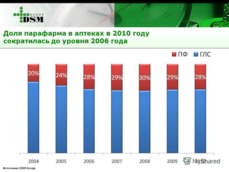 Источник: DSM Group Доля парафарма в аптеках в 2010 году сократилась до уровня 2006 года