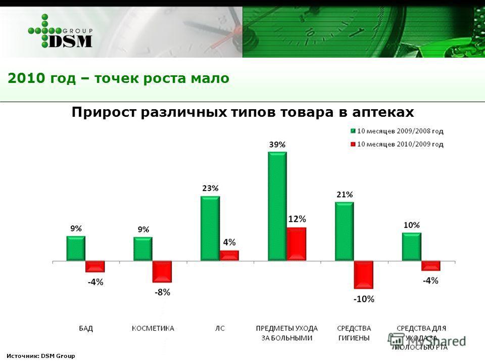 Источник: DSM Group 2010 год – точек роста мало Прирост различных типов товара в аптеках