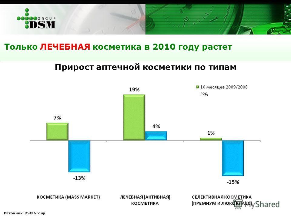 Источник: DSM Group Только ЛЕЧЕБНАЯ косметика в 2010 году растет Прирост аптечной косметики по типам