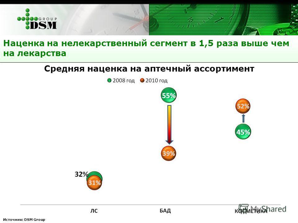 Наценка на нелекарственный сегмент в 1,5 раза выше чем на лекарства Источник: DSM Group Средняя наценка на аптечный ассортимент