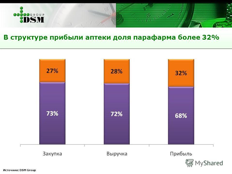Источник: DSM Group В структуре прибыли аптеки доля парафарма более 32%
