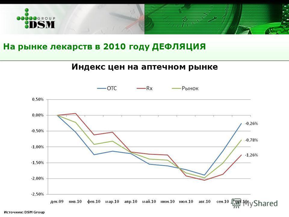 На рынке лекарств в 2010 году ДЕФЛЯЦИЯ Источник: DSM Group Индекс цен на аптечном рынке