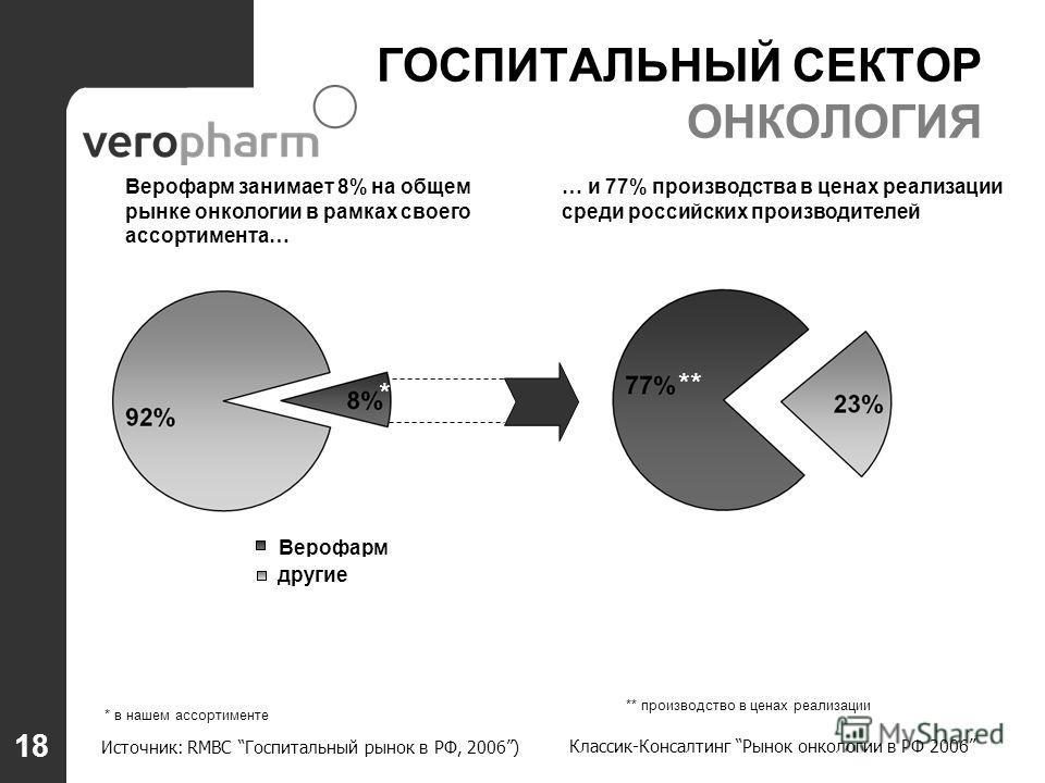 other sales Верофарм занимает 8% на общем рынке онкологии в рамках своего ассортимента… Верофарм другие Veropharm other producers Источник: RMBC Госпитальный рынок в РФ, 2006) 18 … и 77% производства в ценах реализации среди российских производителей