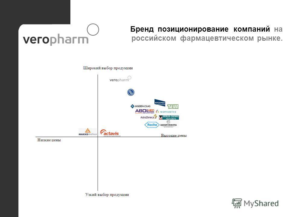 Бренд позиционирование компаний на российском фармацевтическом рынке.
