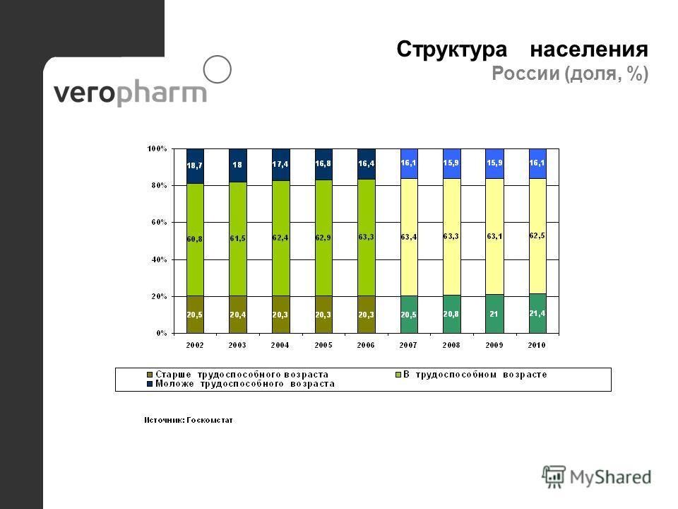 Структура населения России (доля, %)