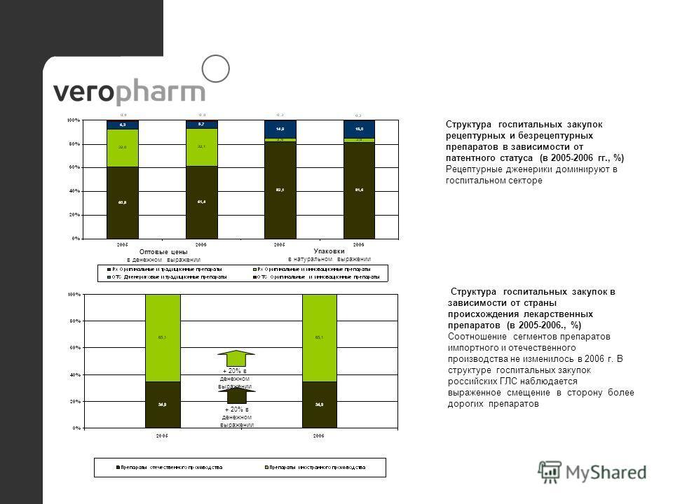 + 20% в денежном выражении Упаковки в натуральном выражении Оптовые цены в денежном выражении Структура госпитальных закупок в зависимости от страны происхождения лекарственных препаратов (в 2005-2006., %) Соотношение сегментов препаратов импортного