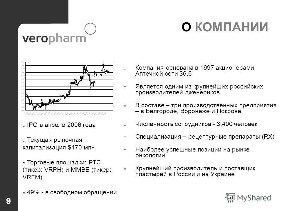 9 О КОМПАНИИ Компания основана в 1997 акционерами Аптечной сети 36,6 Является одним из крупнейших российских производителей дженериков В составе – три производственных предприятия – в Белгороде, Воронеже и Покрове Численность сотрудников - 3,400 чело