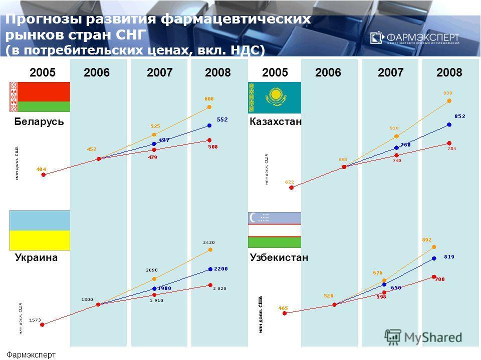 2006 20072008 2005 Беларусь Украина 2006 20072008 Казахстан Узбекистан 2005 Прогнозы развития фармацевтических рынков стран СНГ (в потребительских ценах, вкл. НДС) Фармэксперт