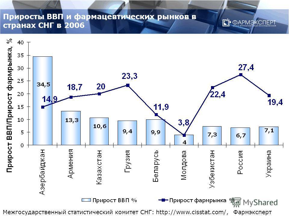 Приросты ВВП и фармацевтических рынков в странах СНГ в 2006 Межгосударственный статистический комитет СНГ: http://www.cisstat.com/, Фармэксперт