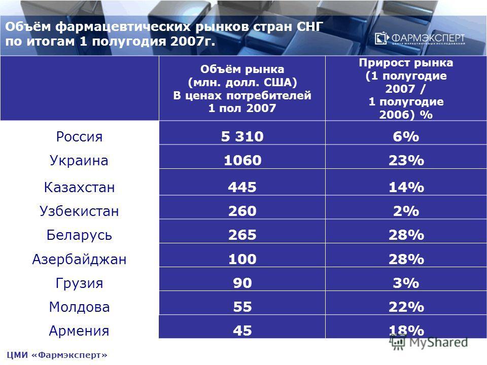 Объём фармацевтических рынков стран СНГ по итогам 1 полугодия 2007г. Объём рынка (млн. долл. США) В ценах потребителей 1 пол 2007 Прирост рынка (1 полугодие 2007 / 1 полугодие 2006) % Россия5 3106%6% Украина106023%23% Казахстан44514% Узбекистан2602%2