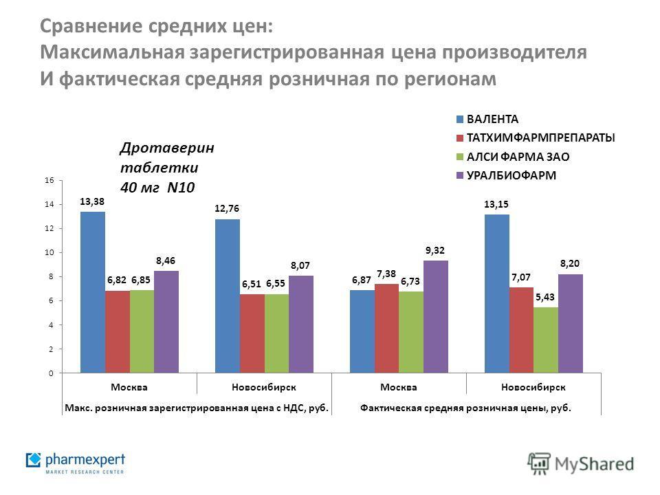 Сравнение средних цен: Максимальная зарегистрированная цена производителя И фактическая средняя розничная по регионам Дротаверин таблетки 40 мг N10