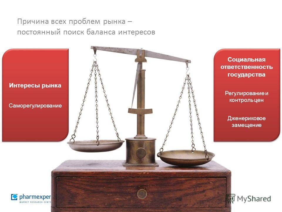 Причина всех проблем рынка – постоянный поиск баланса интересов Социальная ответственность государства Регулирование и контроль цен Дженериковое замещение Социальная ответственность государства Регулирование и контроль цен Дженериковое замещение Инте