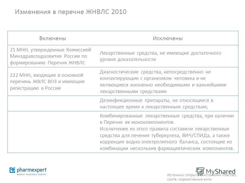 Изменения в перечне ЖНВЛС 2010 ВключеныИсключены 21 МНН, утвержденные Комиссией Минздравсоцразвития России по формированию Перечня ЖНВЛС Лекарственные средства, не имеющие достаточного уровня доказательности 222 МНН, входящие в основной перечень ЖВЛС