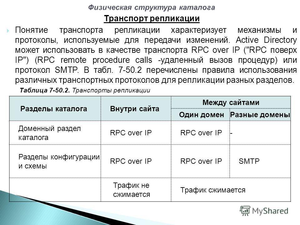 Транспорт репликации Понятие транспорта репликации характеризует механизмы и протоколы, используемые для передачи изменений. Active Directory может использовать в качестве транспорта RPC over IP (