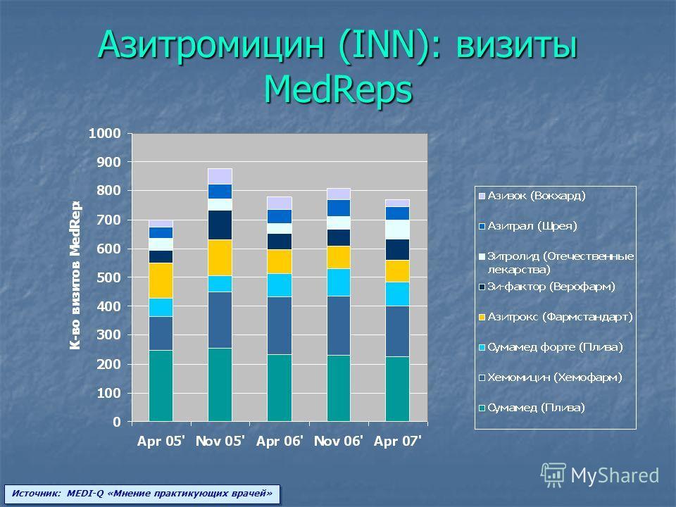 Азитромицин (INN): визиты MedReps Источник: MEDI-Q «Мнение практикующих врачей»