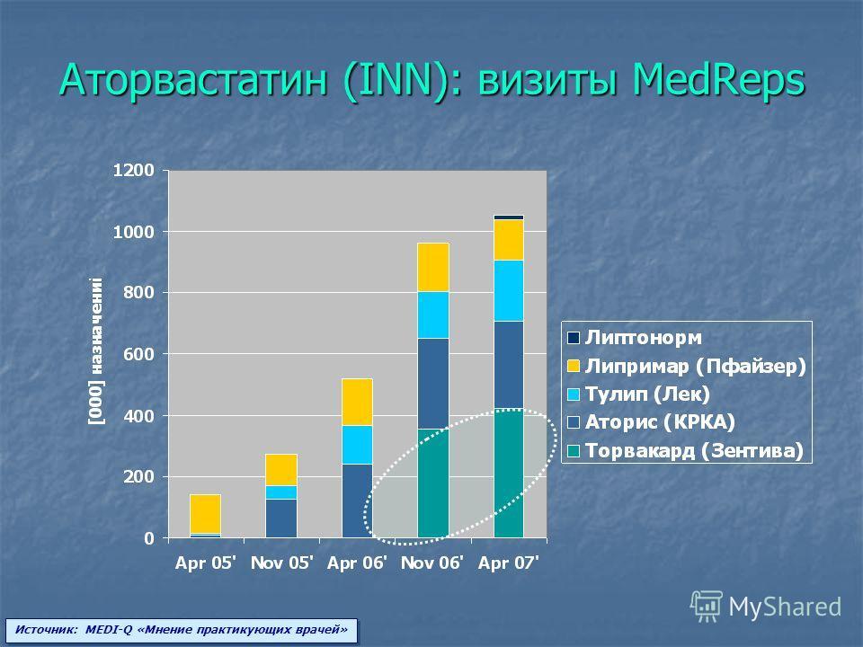 Аторвастатин (INN): визиты MedReps Источник: MEDI-Q «Мнение практикующих врачей»