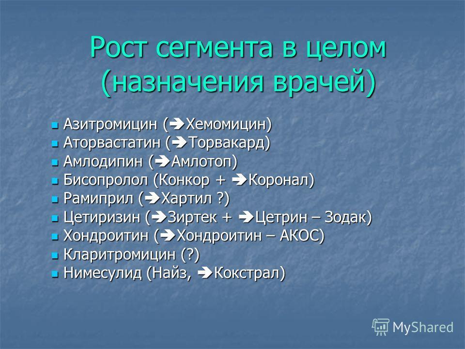 Рост сегмента в целом (назначения врачей) Азитромицин ( Хемомицин) Азитромицин ( Хемомицин) Аторвастатин ( Торвакард) Аторвастатин ( Торвакард) Амлодипин ( Амлотоп) Амлодипин ( Амлотоп) Бисопролол (Конкор + Коронал) Бисопролол (Конкор + Коронал) Рами