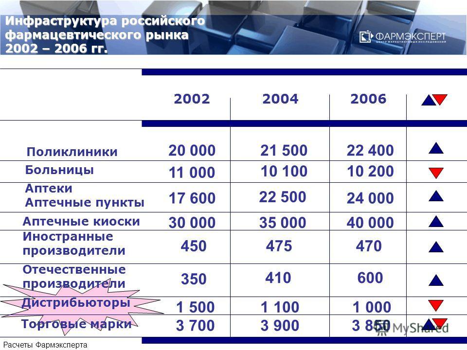Инфраструктура российского фармацевтического рынка 2002 – 2006 гг. 200220042006 Больницы Аптеки Аптечные пункты Аптечные киоски Иностранные производители Отечественные производители Поликлиники Дистрибьюторы Торговые марки 475 410 1 100 22 500 35 000