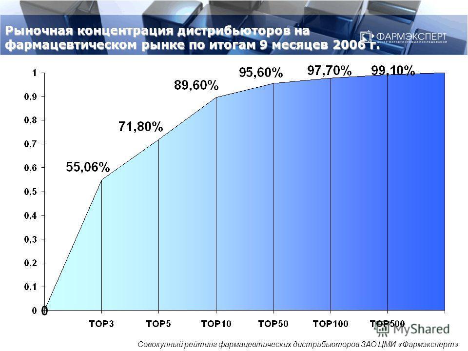 Рыночная концентрация дистрибьюторов на фармацевтическом рынке по итогам 9 месяцев 2006 г. Совокупный рейтинг фармацевтических дистрибьюторов ЗАО ЦМИ «Фармэксперт»