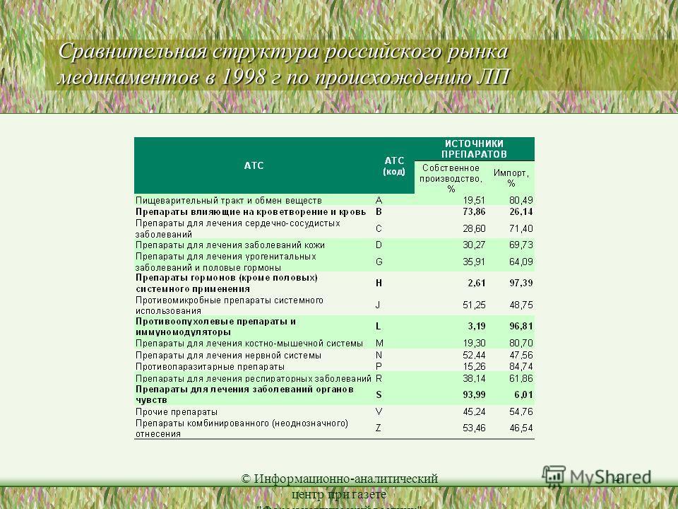 © Информационно-аналитический центр при газете Фармацевтический вестник 4 Сравнительная структура российского рынка медикаментов в 1998 г по происхождению ЛП