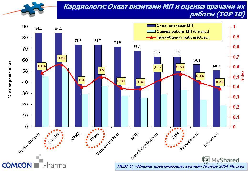 Кардиологи: Охват визитами МП и оценка врачами их работы (TOP 10) MEDI-Q «Мнение практикующих врачей» Ноябрь 2004 Москва