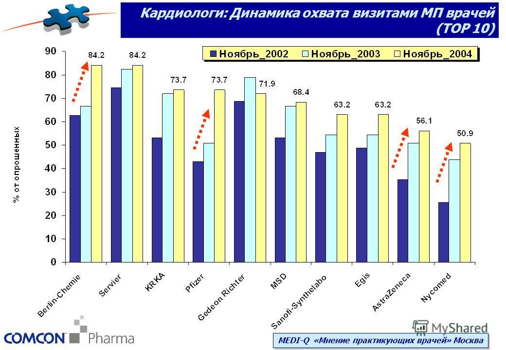 Кардиологи: Динамика охвата визитами МП врачей (ТОР 10) MEDI-Q «Мнение практикующих врачей» Москва