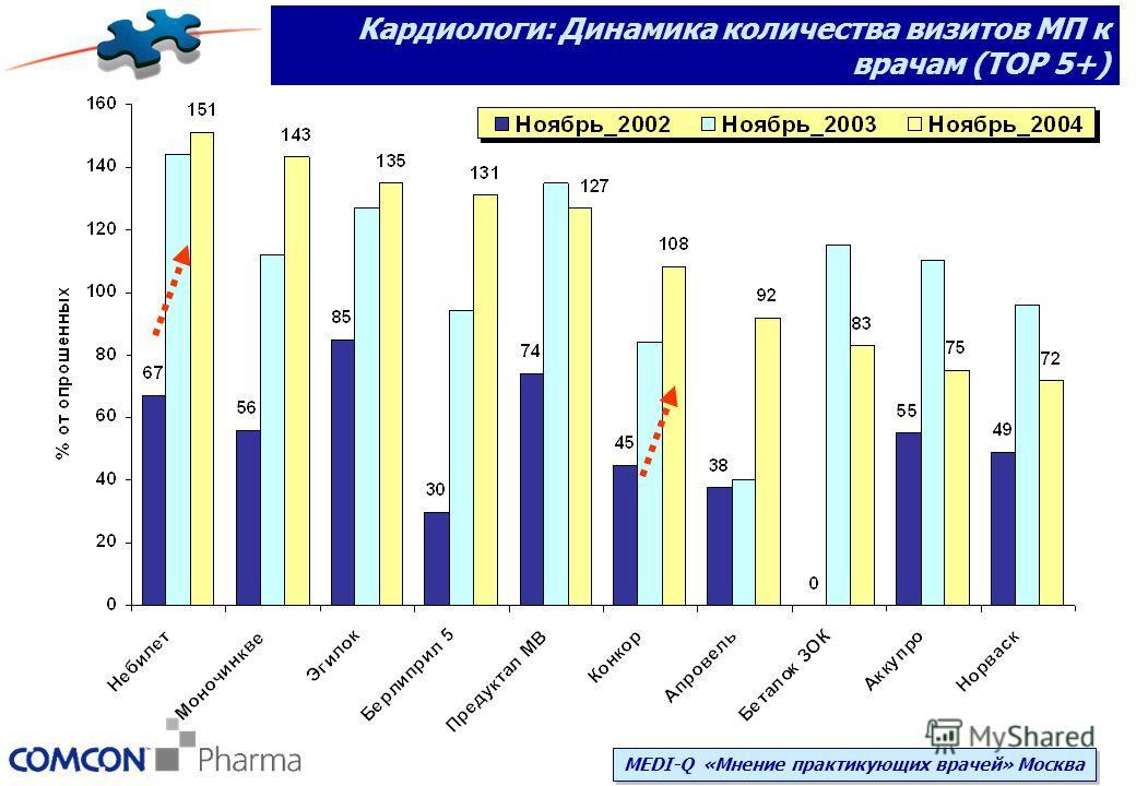 Кардиологи: Динамика количества визитов МП к врачам (ТОР 5+) MEDI-Q «Мнение практикующих врачей» Москва