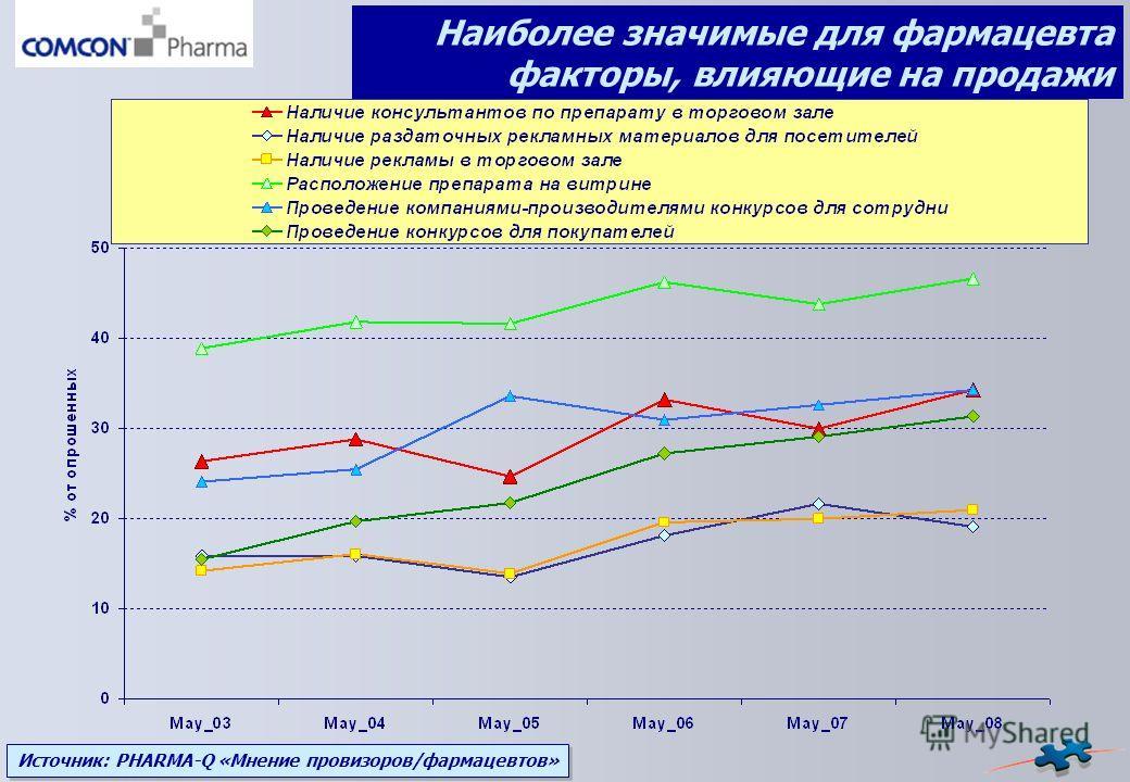 Источник: PHARMA-Q «Мнение провизоров/фармацевтов» Наиболее значимые для фармацевта факторы, влияющие на продажи