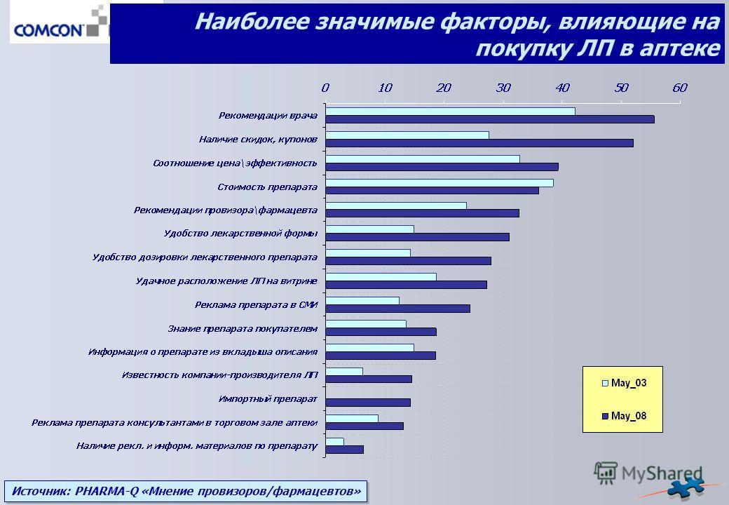 Источник: PHARMA-Q «Мнение провизоров/фармацевтов» Наиболее значимые факторы, влияющие на покупку ЛП в аптеке