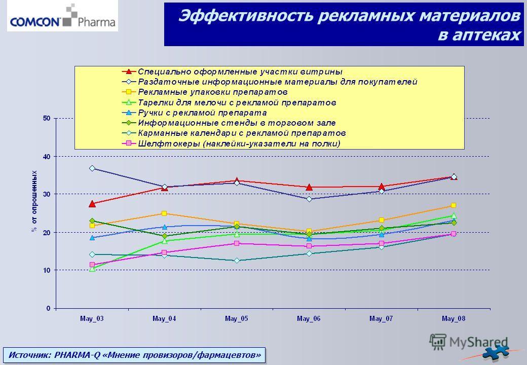 Источник: PHARMA-Q «Мнение провизоров/фармацевтов» Эффективность рекламных материалов в аптеках