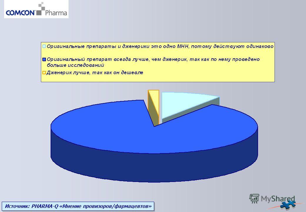 Источник: PHARMA-Q «Мнение провизоров/фармацевтов»