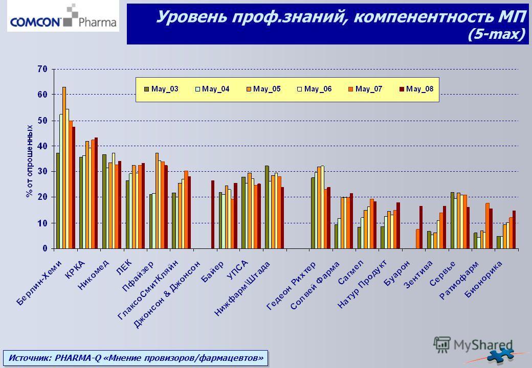 Источник: PHARMA-Q «Мнение провизоров/фармацевтов» Уровень проф.знаний, компенентность МП (5-max)