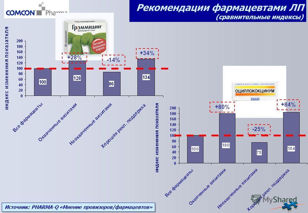 Источник: PHARMA-Q «Мнение провизоров/фармацевтов» +28% +34%+34% -14% Рекомендации фармацевтами ЛП (сравнительные индексы) +80% -25% +84%